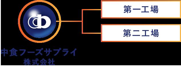 中部フーズサプライ組織図