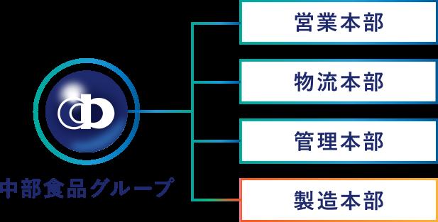 中部食品グループ組織図